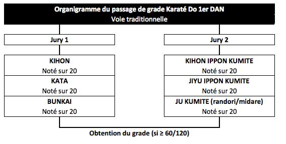 Passage de Grade de la ceinture noire de Karaté 1er DAN